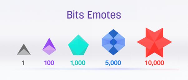 Les Bits, la devise virtuelle avec des icônes animées. Photo/Twitch